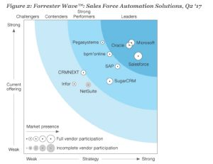 Forrester Wave: Sales Force Automation Solutions